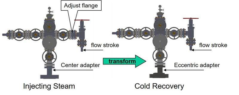 adjust flange