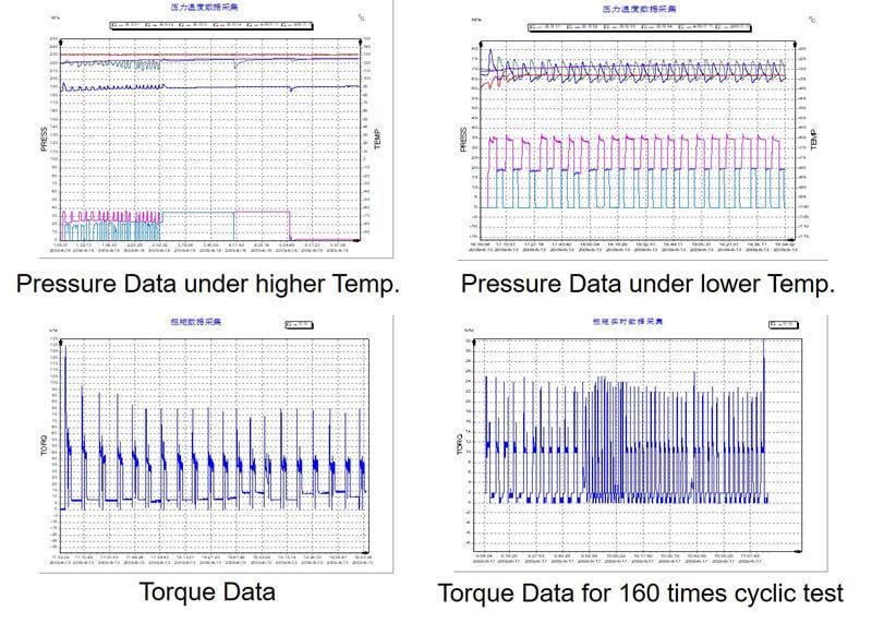 pr2 experimental data